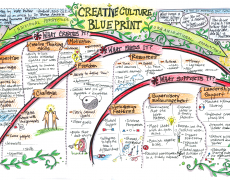 Sketchnotes :: Creative Cuture Blueprint
