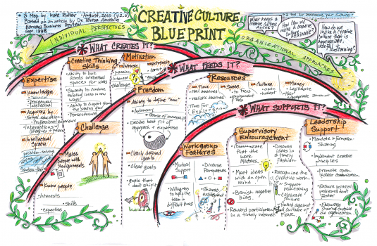 Creative Culture Blueprint
