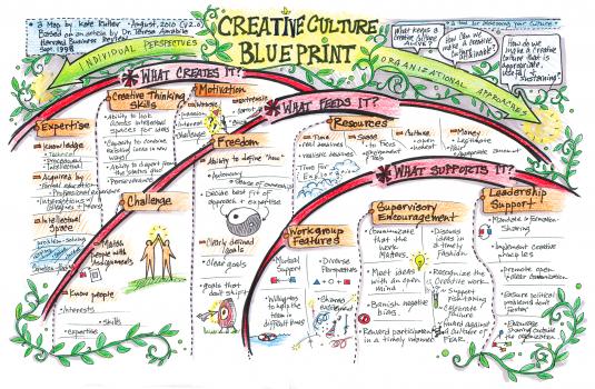 Creative Culture Blueprint