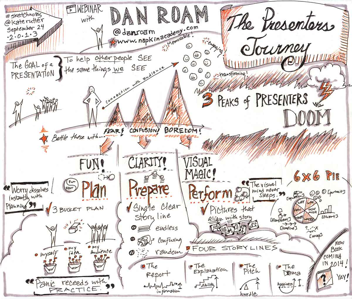 Sketchnotes for the Napkin Academy Live session on Presenters' Journey with Dan Roam [Sep. 24, 2013]