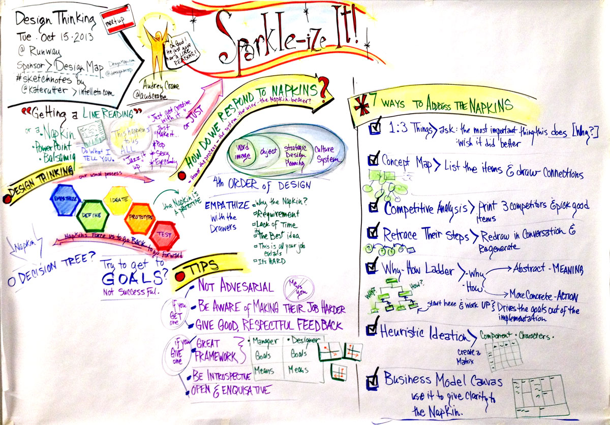 Sketchnotes for Design Thinking Meetup on Sparkle-ize It by Audrey Crane.