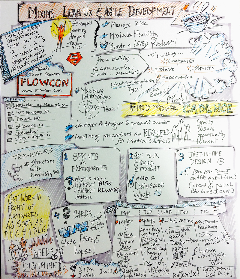 Sketchnotes for Lean UX SF Meetup on Mixing Lean UX & Agile Development by Courtney Hemphill.
