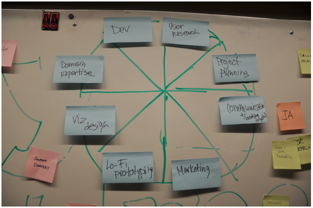 photo of competencies on stickynotes