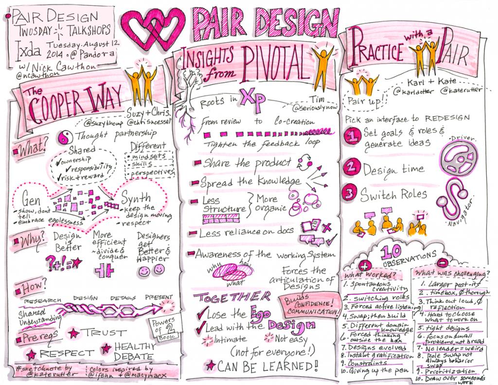 Sketchnotes from IxDA Pair Design event, Aug 12, 2014