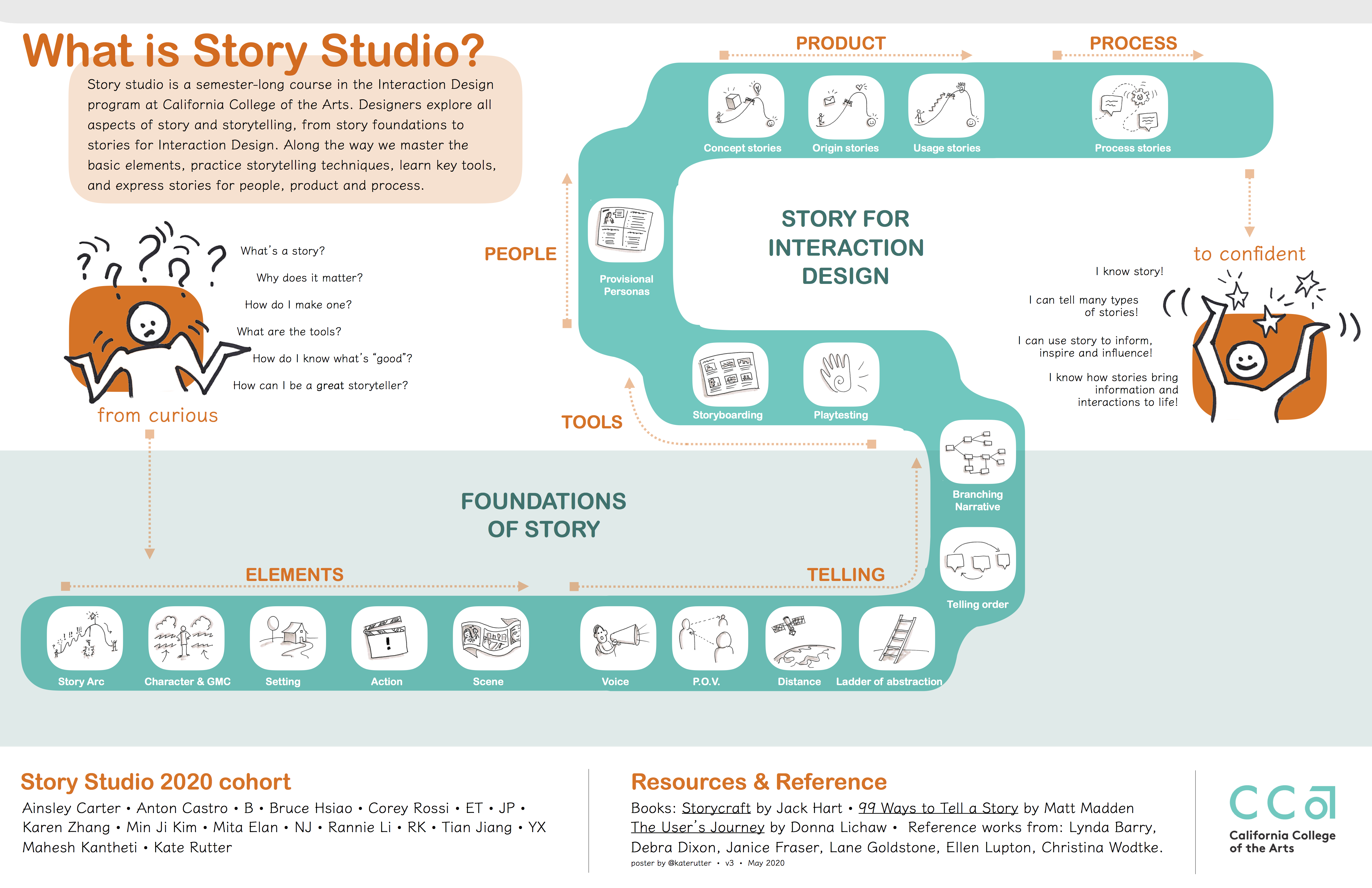 Visual poster of Story concepts from CCA Story Studio, Spring 2020.